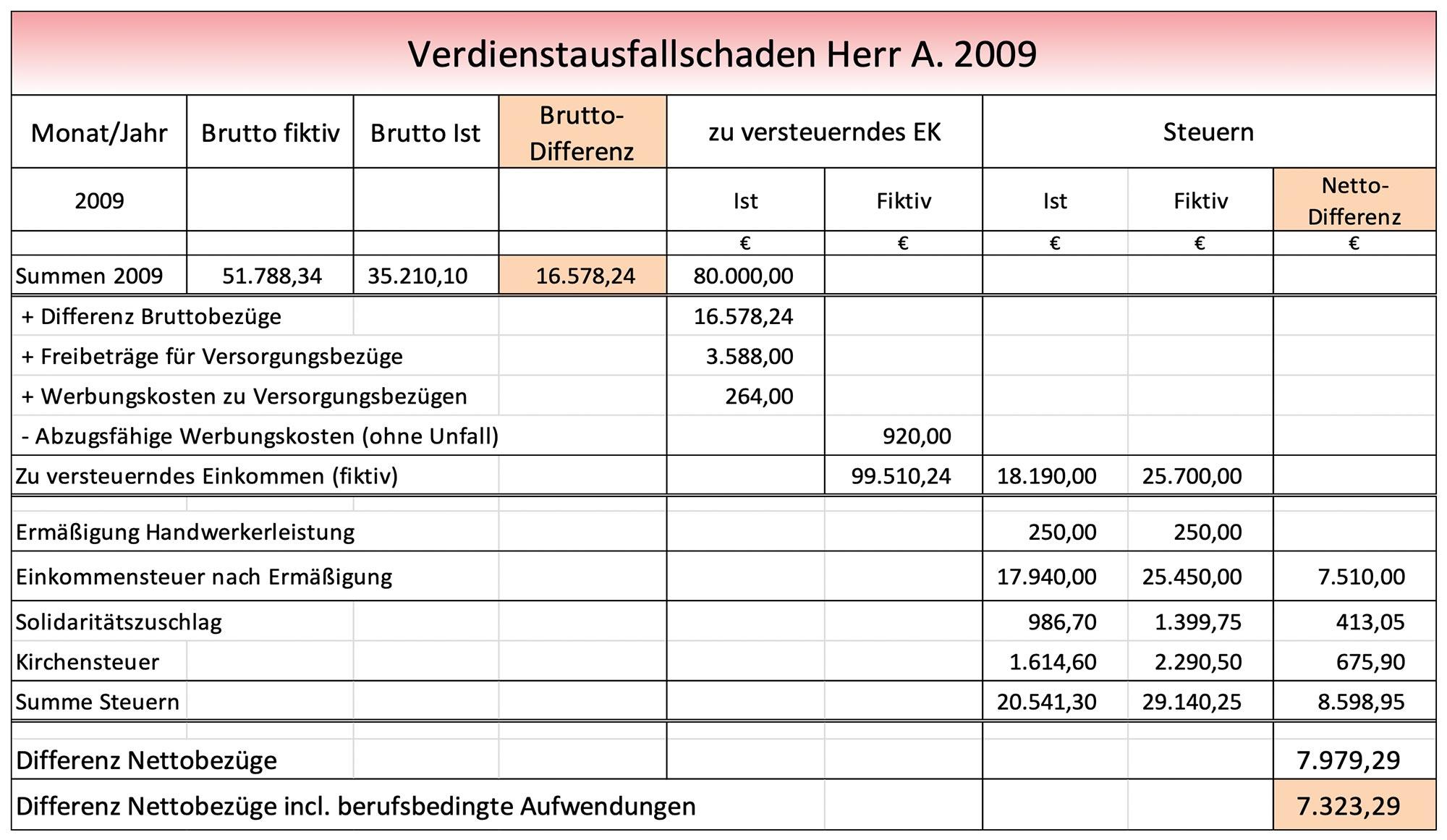 Berechnungen des Verdienstausfalls eines Beamten für das Jahr 2009