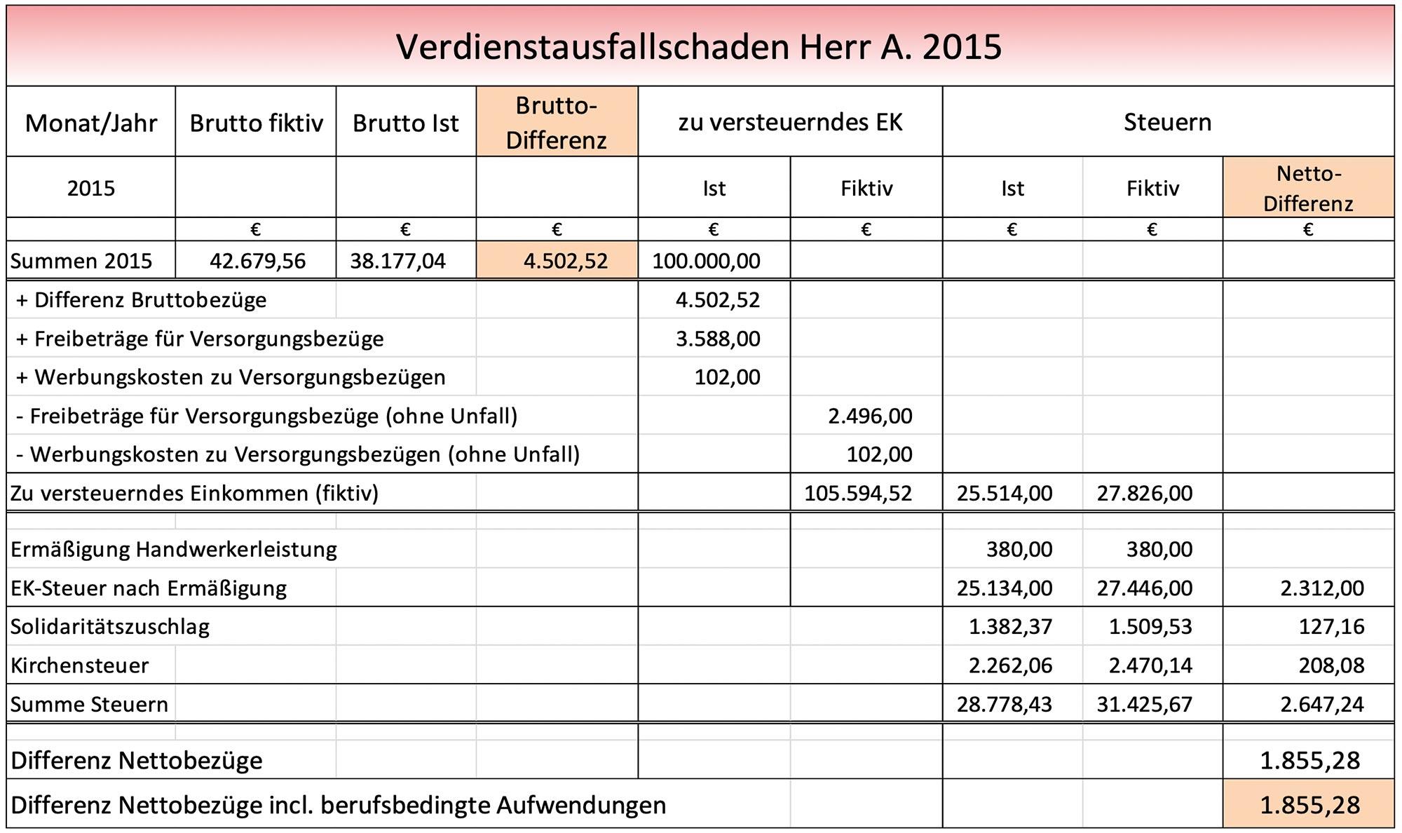 Berechnungen des Verdienstausfalls eines Beamten für das Jahr 2015