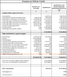 Auswirkungen der Rückzahlungsansprüche auf das Ergebnis durch betrügerisch erwirkte Zahlungen im Rahmen der Zahlungsunfähigkeitsprüfung