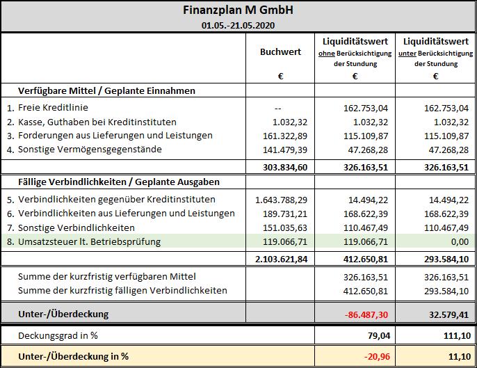 Finanzplan M GmbH