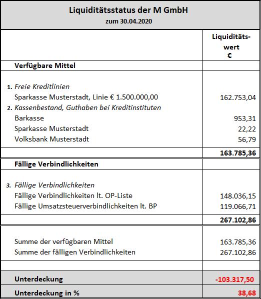 Liquiditätsstatus M GmbH